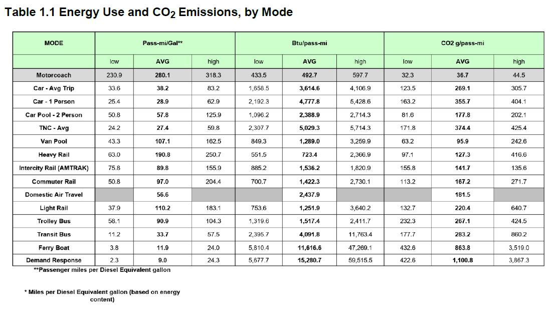 Energy Use Table Showing Motorcoach as Greenest Form